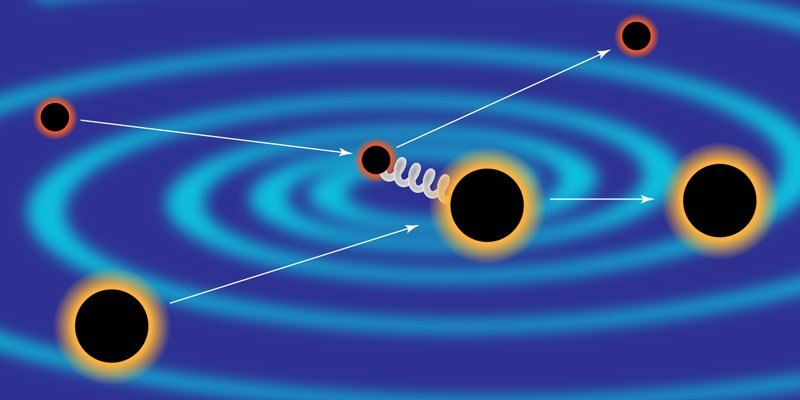 The departments of Professor Alessandra Buonanno (Max Planck Institute for Gravitational Physics (Albert Einstein Institute, AEI)) and Professor Zvi Bern (Mani L. Bhaumik Institute for Theoretical Physics (University of California in Los Angeles, UCLA)) will cooperate on developing waveform models for future gravitational-wave detectors.